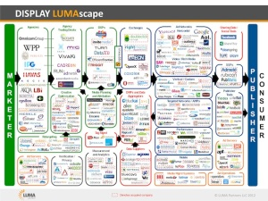 Display-LUMAscape