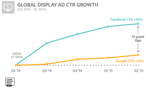 ADI_Global Display Ad CTR Growth